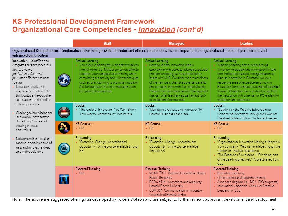 KS Professional Development Framework Organizational Core Competencies - Innovation (cont'd)