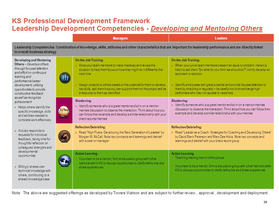 KS Professional Development Framework Leadership Development Competencies - Developing and Mentoring Others