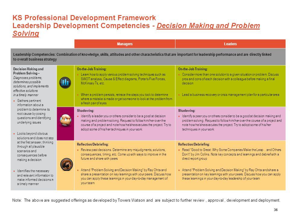 KS Professional Development Framework Leadership Development Competencies - Decision Making and Problem Solving