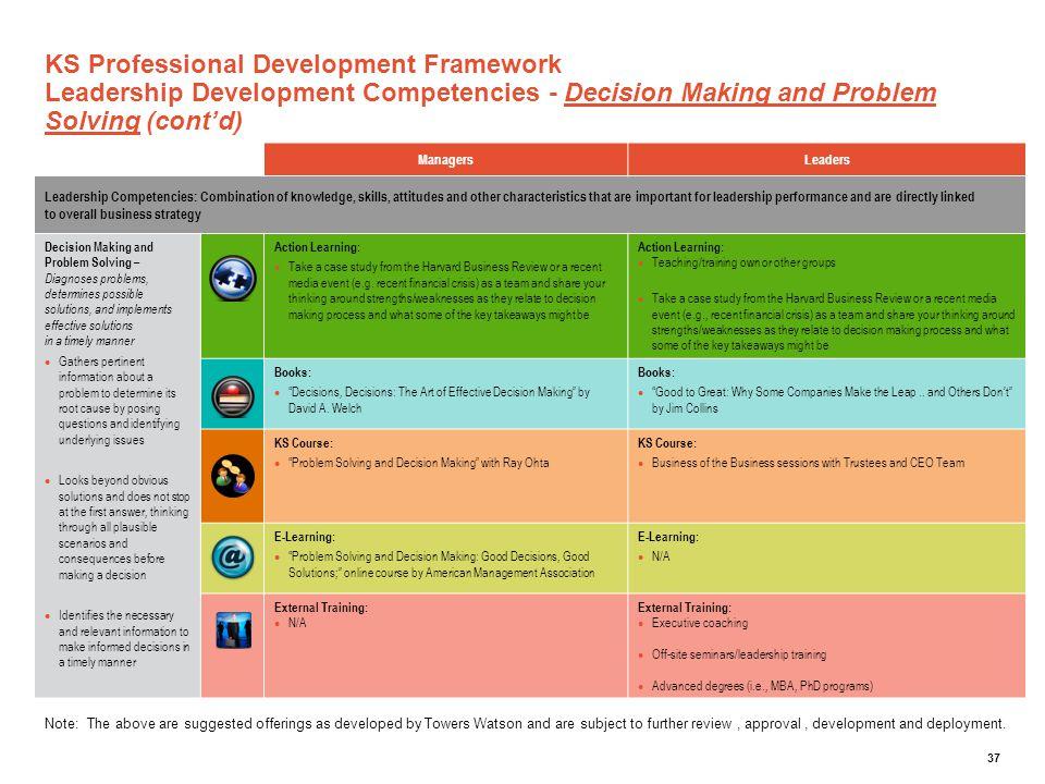 KS Professional Development Framework Leadership Development Competencies - Decision Making and Problem Solving (cont'd)