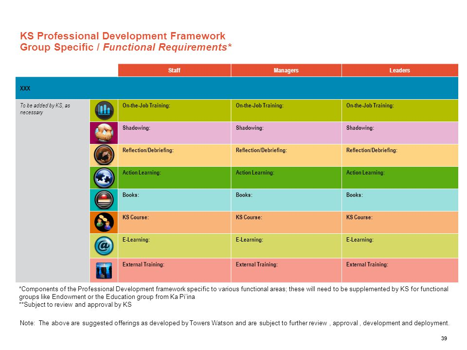 KS Professional Development Framework Group Specific / Functional Requirements*