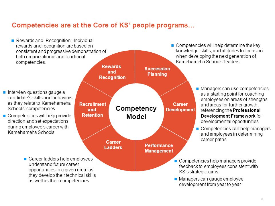 Competencies are at the Core of KS' people programs…