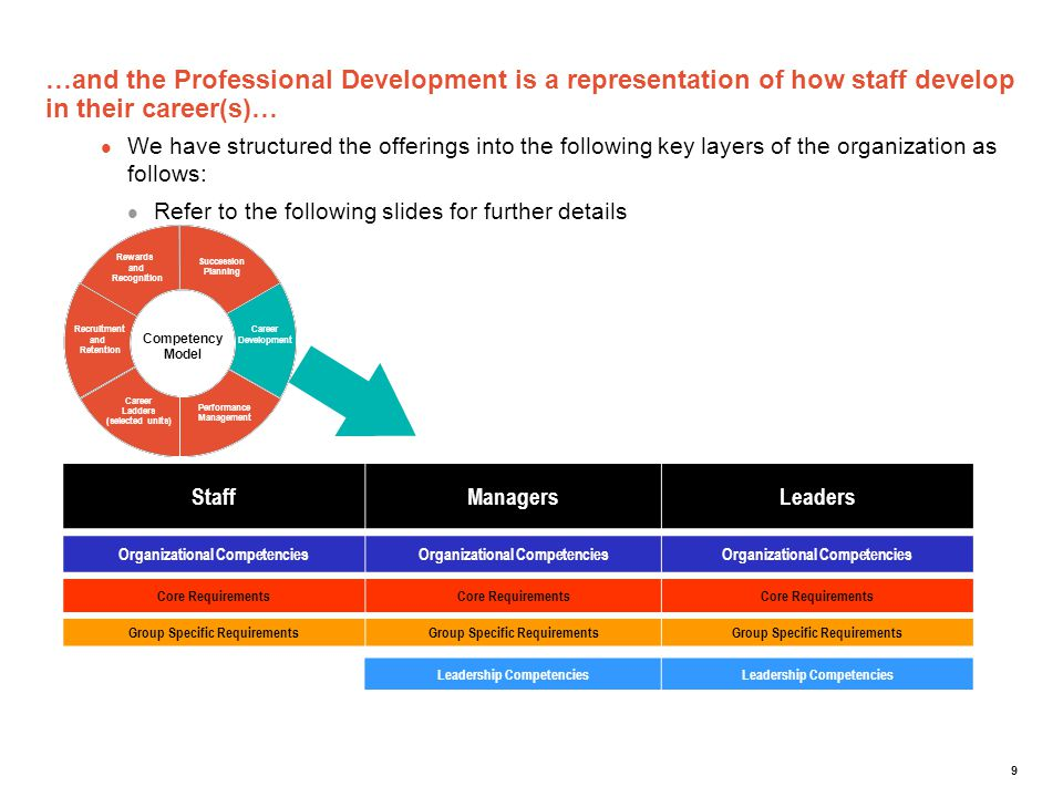 …and the Professional Development is a representation of how staff develop in their career(s)…