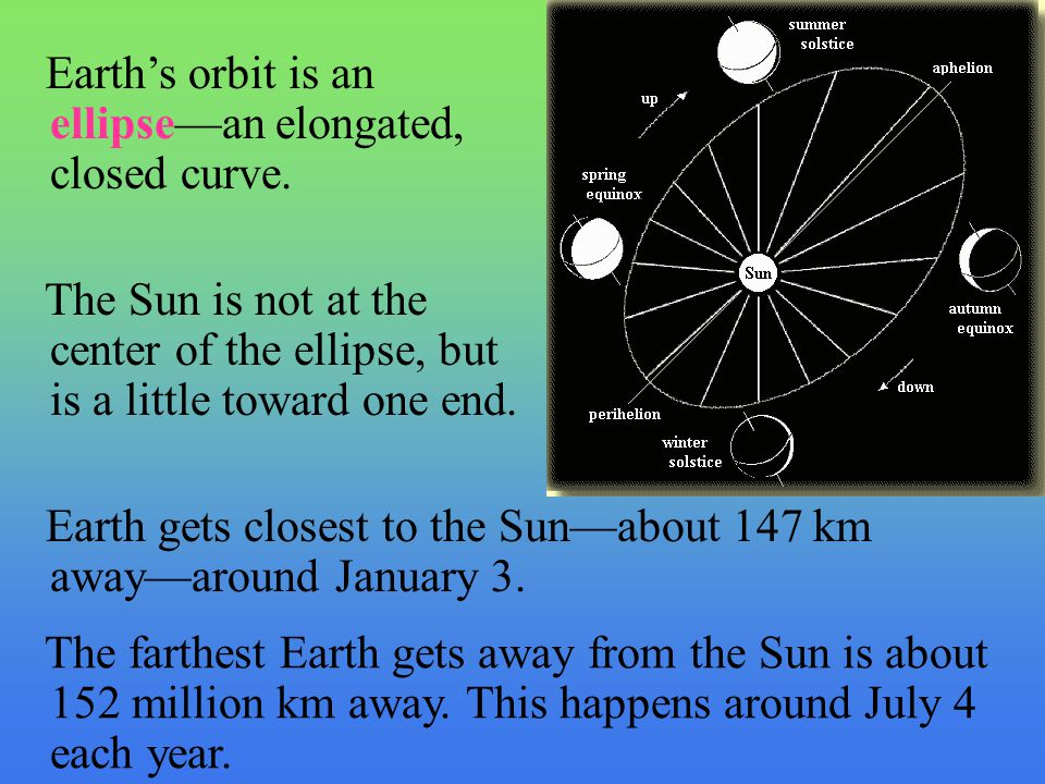 Earth's orbit is an ellipse—an elongated, closed curve.