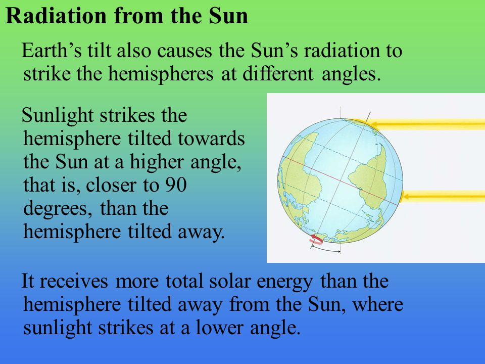 Radiation from the Sun Earth's tilt also causes the Sun's radiation to strike the hemispheres at different angles.