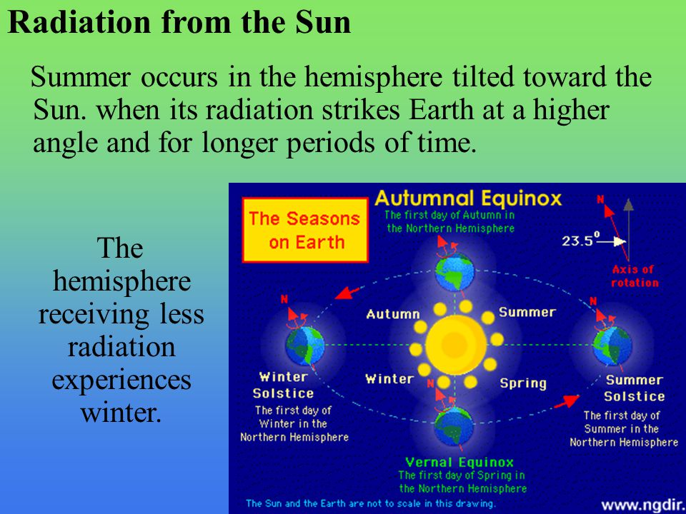 The hemisphere receiving less radiation experiences winter.