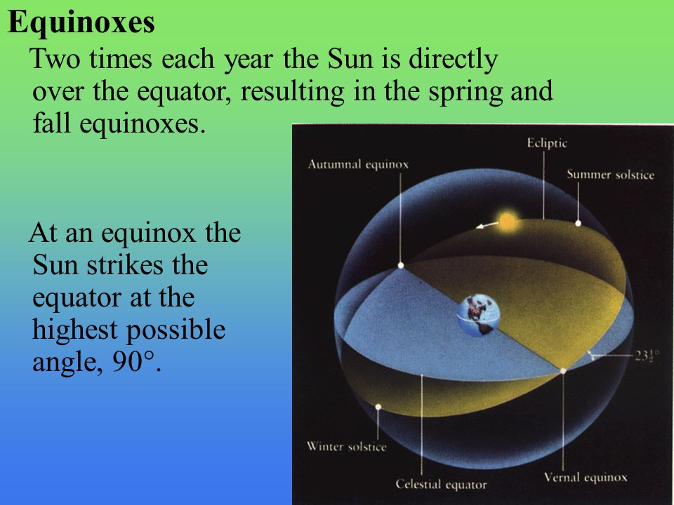 Equinoxes Two times each year the Sun is directly over the equator, resulting in the spring and fall equinoxes.