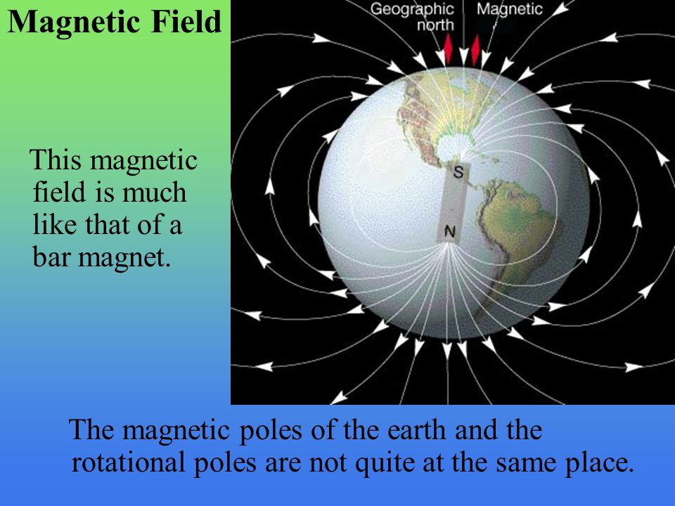 Magnetic Field This magnetic field is much like that of a bar magnet.