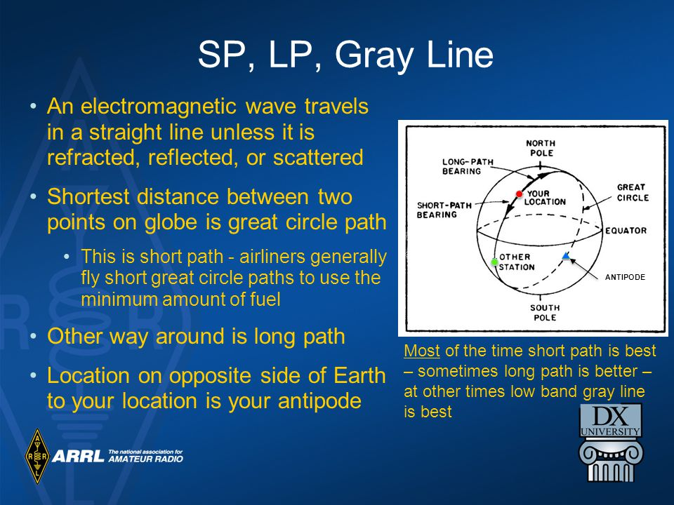 SP, LP, Gray Line An electromagnetic wave travels in a straight line unless it is refracted, reflected, or scattered.