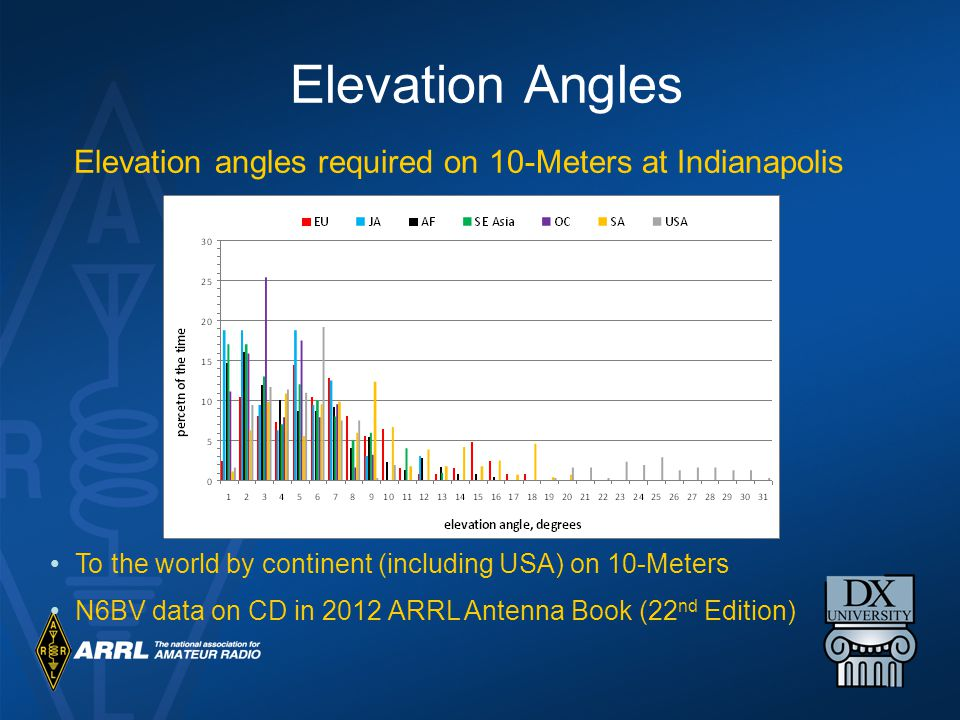 Elevation Angles Elevation angles required on 10-Meters at Indianapolis. To the world by continent (including USA) on 10-Meters.