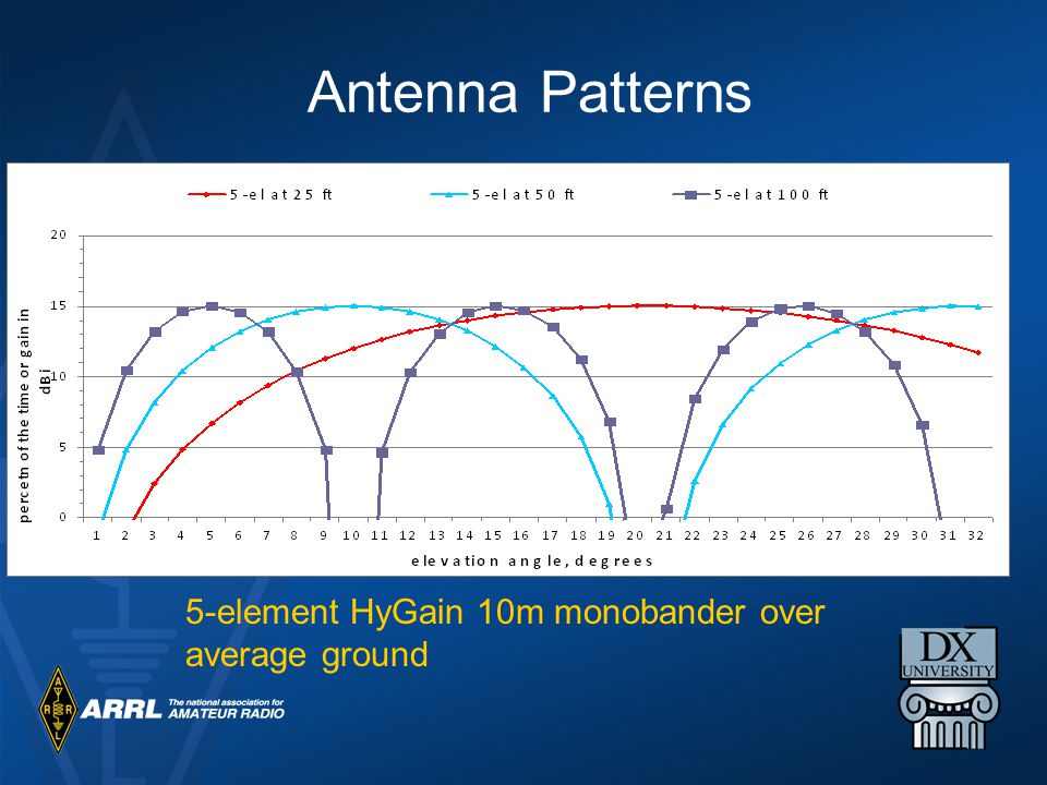 Antenna Patterns 5-element HyGain 10m monobander over average ground
