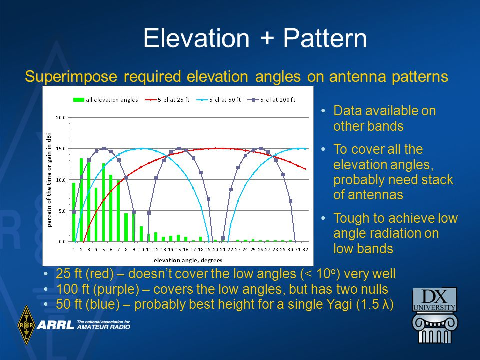 Elevation + Pattern Superimpose required elevation angles on antenna patterns. Data available on other bands.