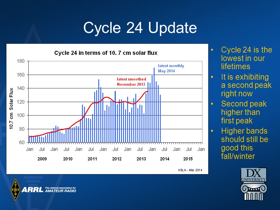 Cycle 24 Update Cycle 24 is the lowest in our lifetimes