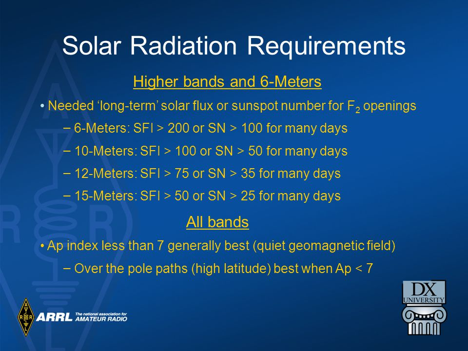 Solar Radiation Requirements
