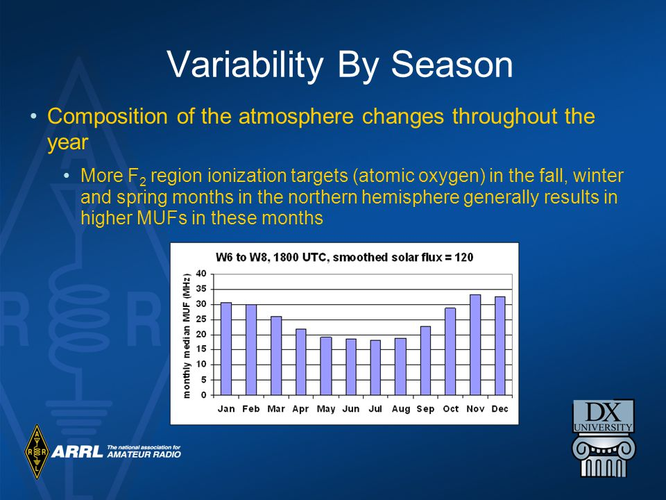 Variability By Season Composition of the atmosphere changes throughout the year.