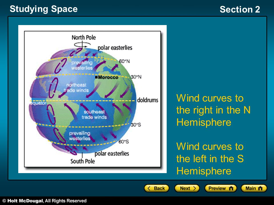 Wind curves to the right in the N Hemisphere