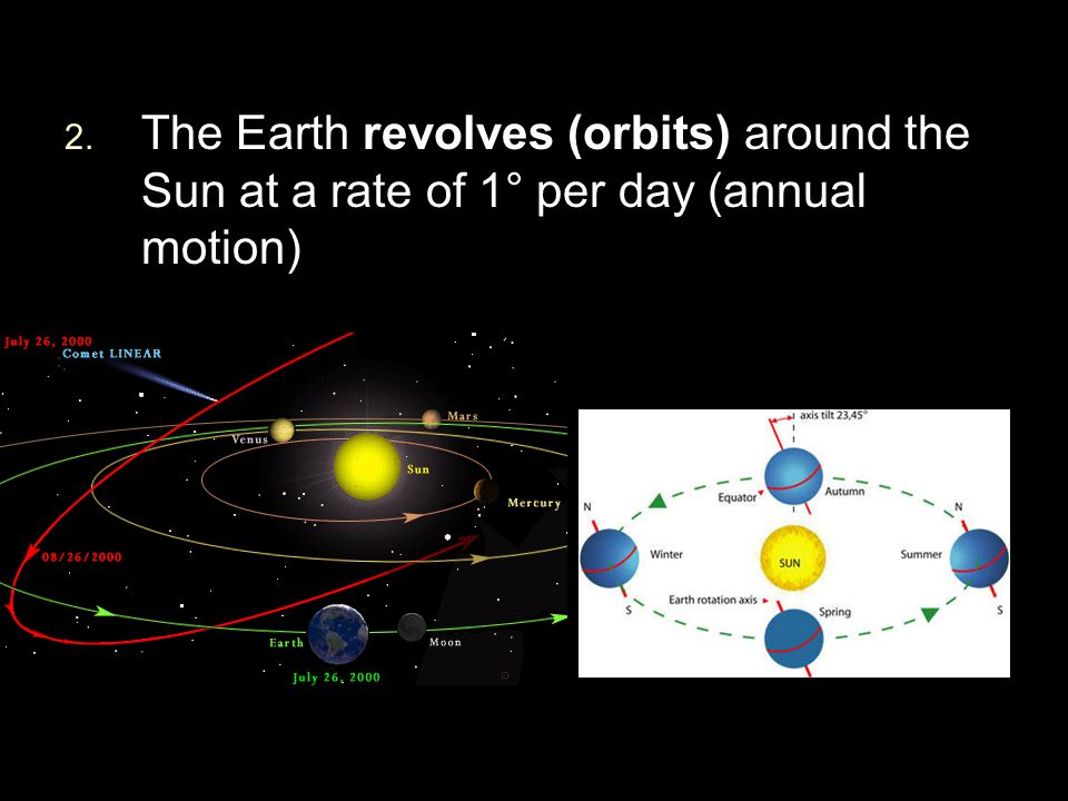 The Earth revolves (orbits) around the Sun at a rate of 1° per day (annual motion)