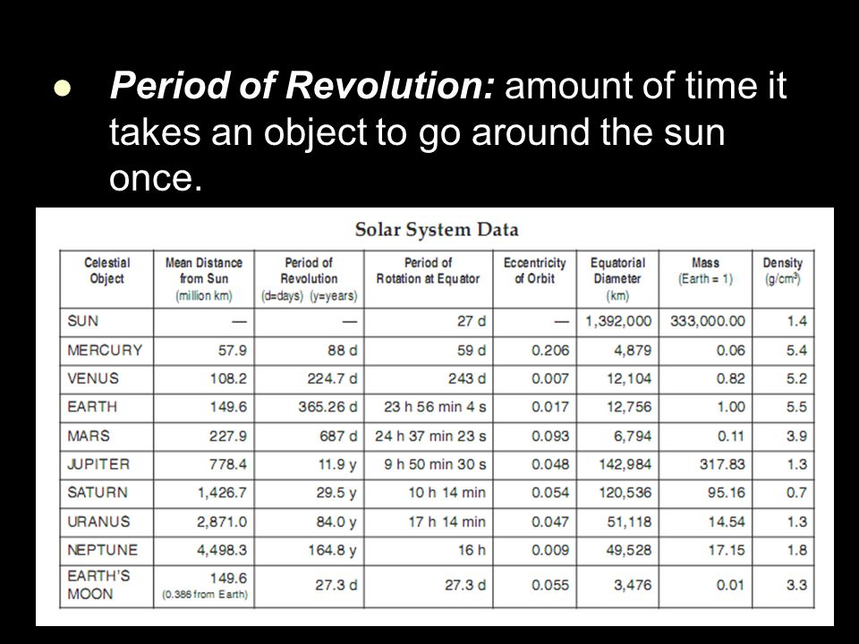 Period of Revolution: amount of time it takes an object to go around the sun once.