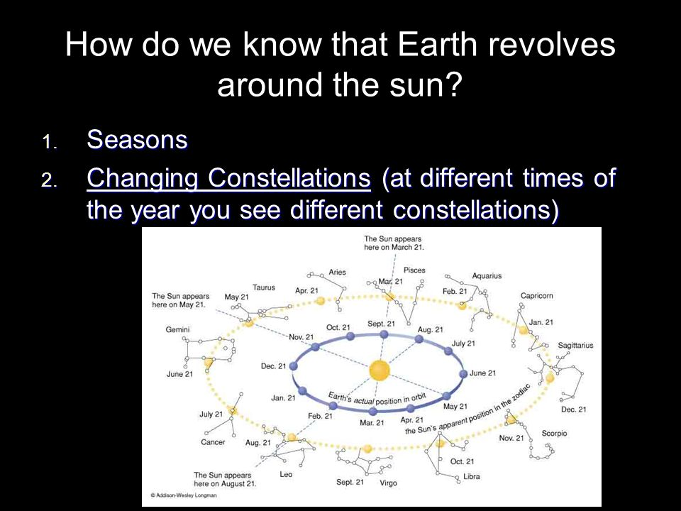 How do we know that Earth revolves around the sun