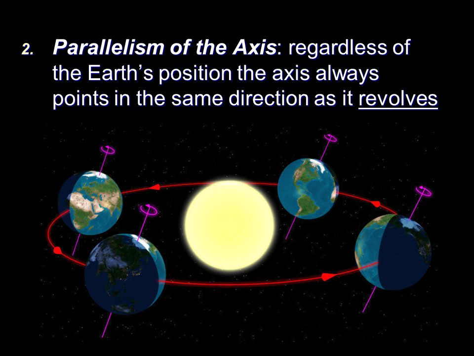 Parallelism of the Axis: regardless of the Earth's position the axis always points in the same direction as it revolves