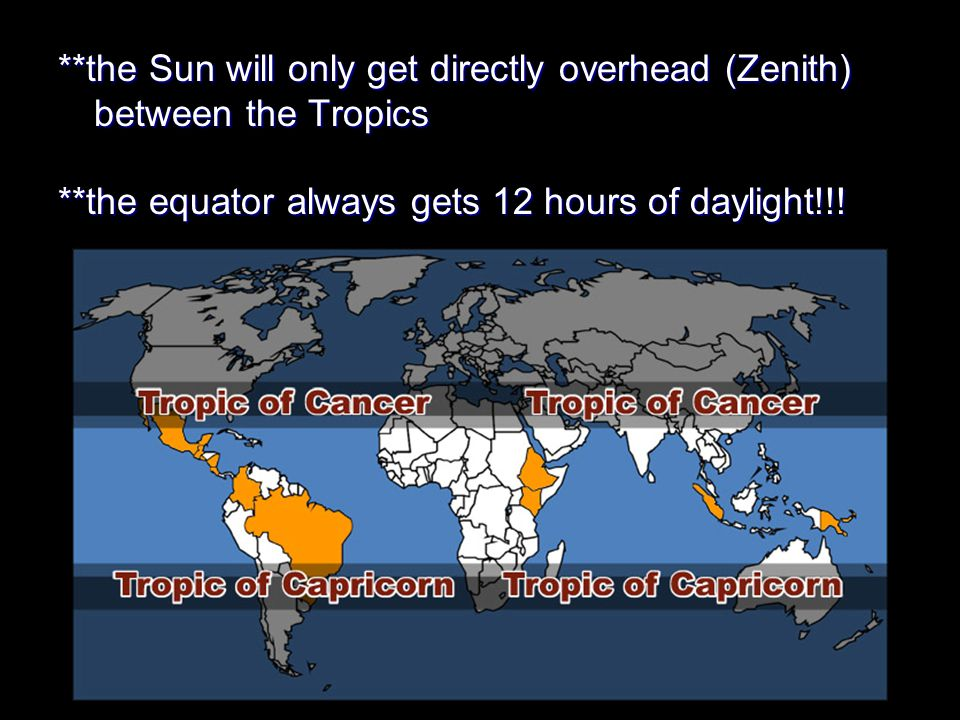 **the Sun will only get directly overhead (Zenith) between the Tropics
