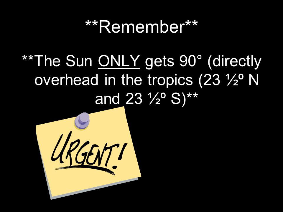 **Remember** **The Sun ONLY gets 90° (directly overhead in the tropics (23 ½º N and 23 ½º S)**