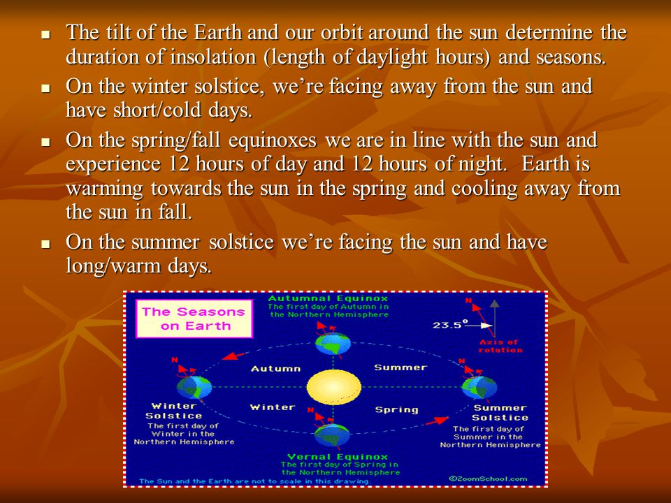 The tilt of the Earth and our orbit around the sun determine the duration of insolation (length of daylight hours) and seasons.