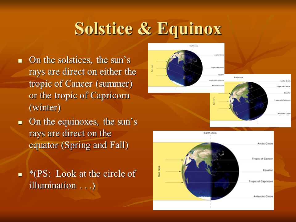 Solstice & Equinox On the solstices, the sun's rays are direct on either the tropic of Cancer (summer) or the tropic of Capricorn (winter)