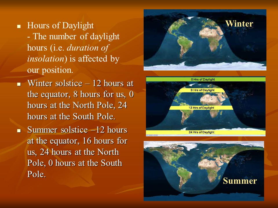 Hours of Daylight - The number of daylight hours (i. e