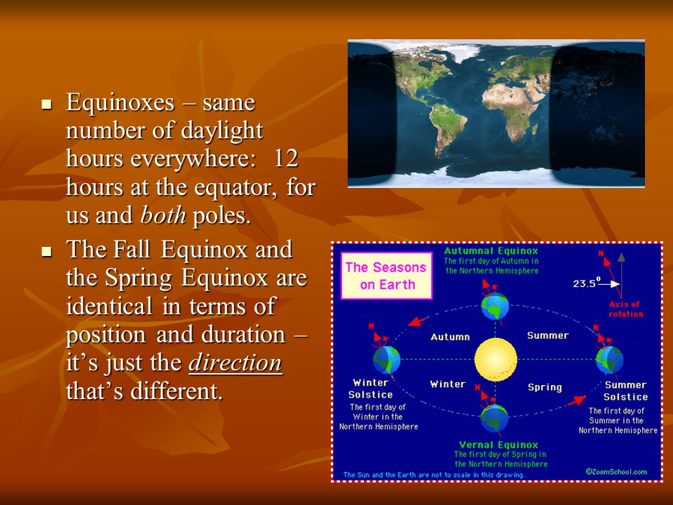Equinoxes – same number of daylight hours everywhere: 12 hours at the equator, for us and both poles.
