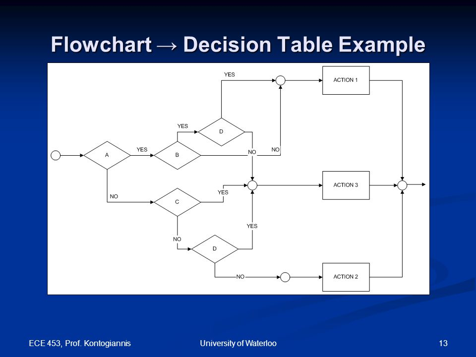 Flowchart → Decision Table Example