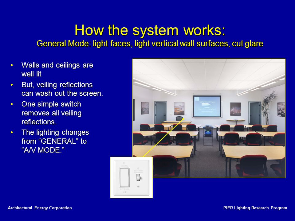 How the system works: General Mode: light faces, light vertical wall surfaces, cut glare