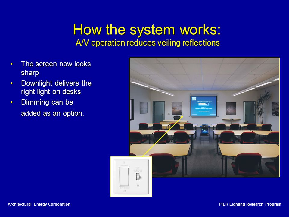 How the system works: A/V operation reduces veiling reflections