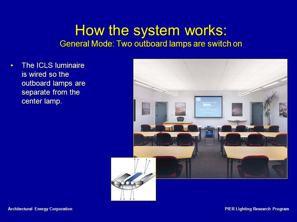 How the system works: General Mode: Two outboard lamps are switch on