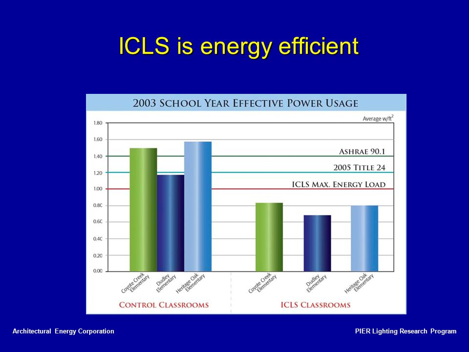 ICLS is energy efficient