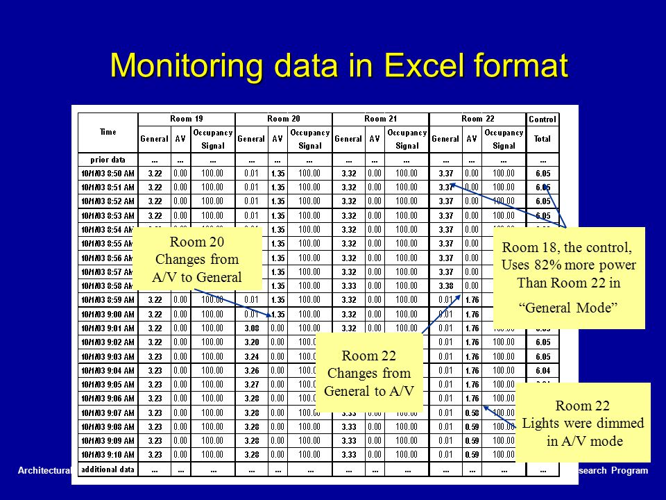 Monitoring data in Excel format
