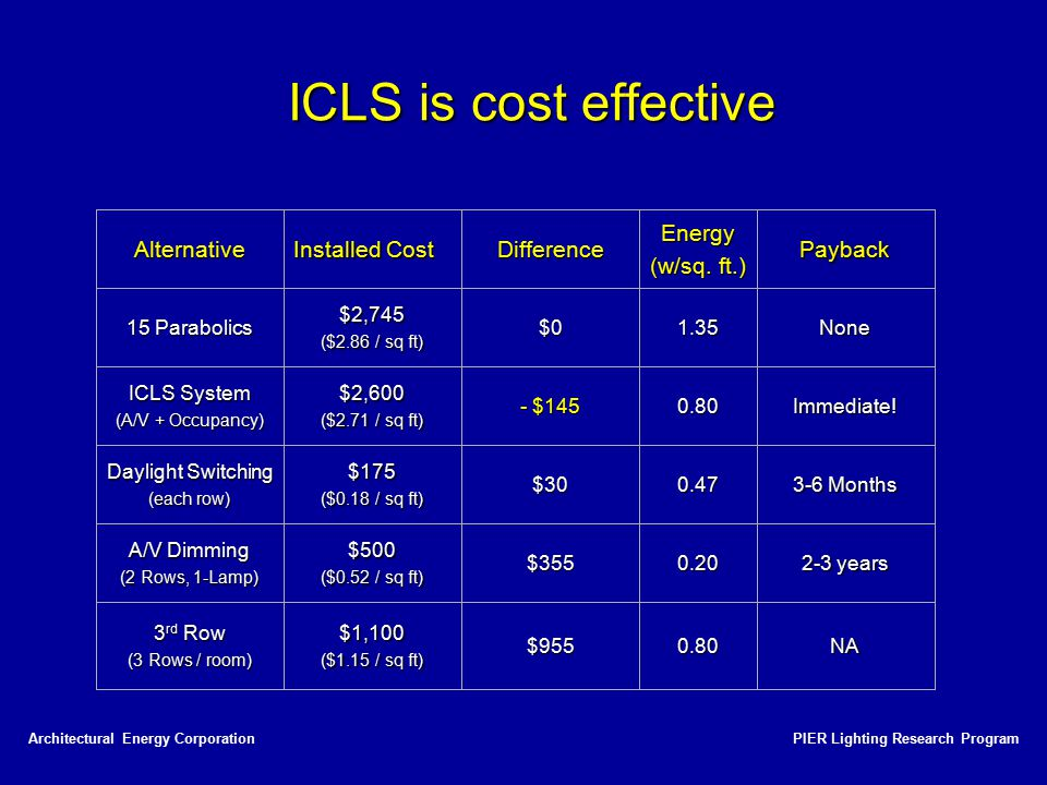 ICLS is cost effective Payback Energy (w/sq. ft.) Difference