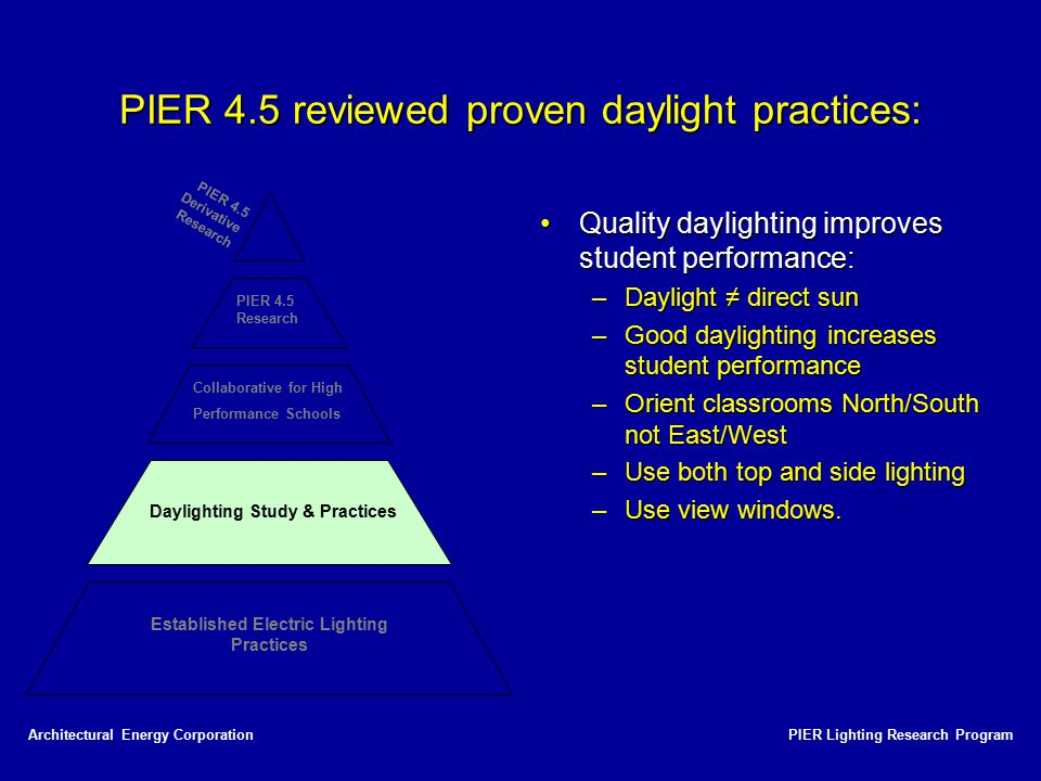 PIER 4.5 reviewed proven daylight practices: