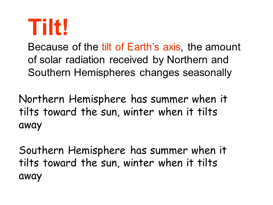 Tilt! Because of the tilt of Earth's axis, the amount of solar radiation received by Northern and Southern Hemispheres changes seasonally.