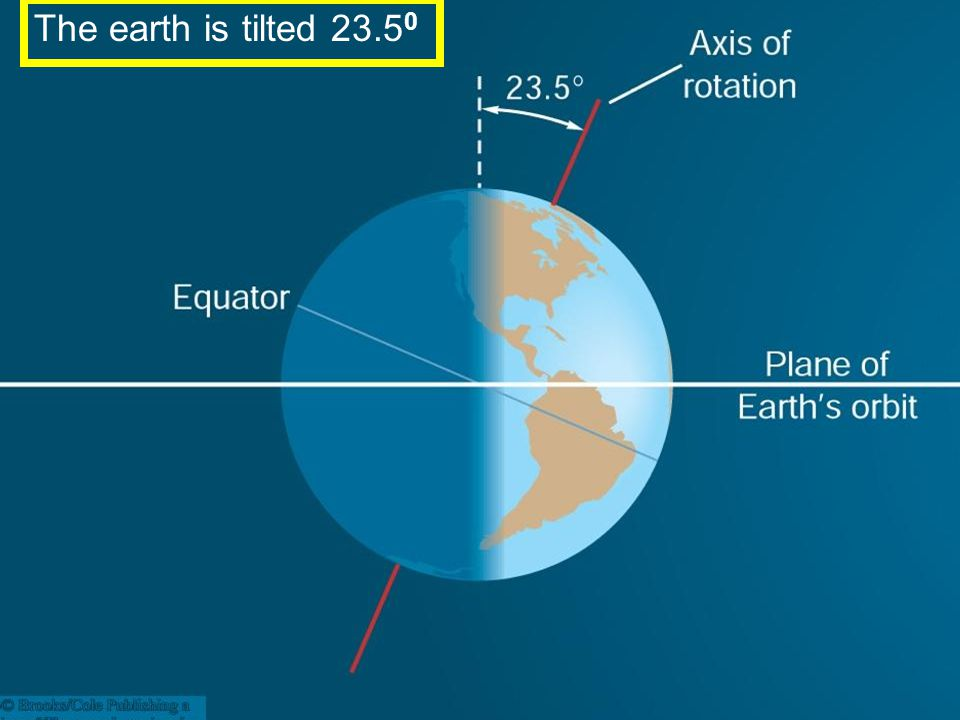 The earth is tilted 23.50