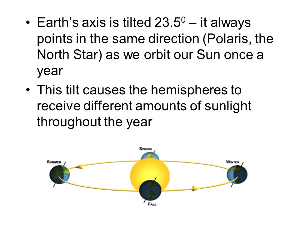 Earth's axis is tilted 23.50 – it always points in the same direction (Polaris, the North Star) as we orbit our Sun once a year