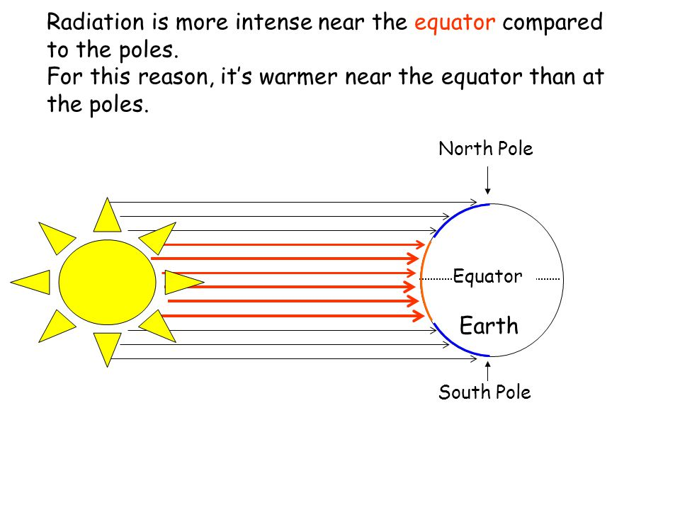 Radiation is more intense near the equator compared to the poles.