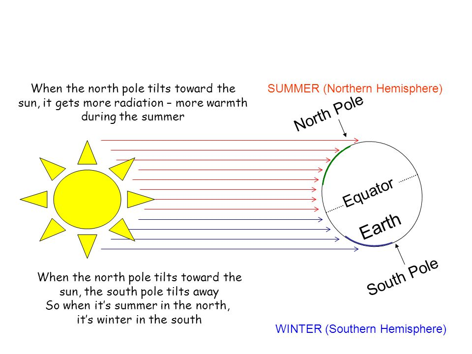 Earth North Pole Equator South Pole