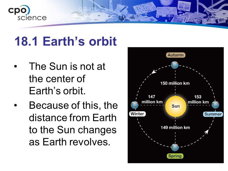 18.1 Earth's orbit The Sun is not at the center of Earth's orbit.