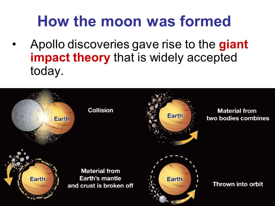How the moon was formed Apollo discoveries gave rise to the giant impact theory that is widely accepted today.