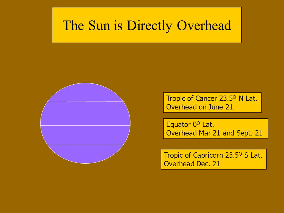 The Sun is Directly Overhead