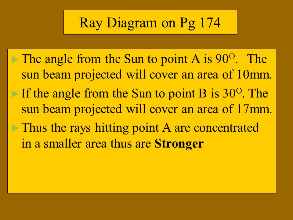 Ray Diagram on Pg 174 The angle from the Sun to point A is 90O. The sun beam projected will cover an area of 10mm.