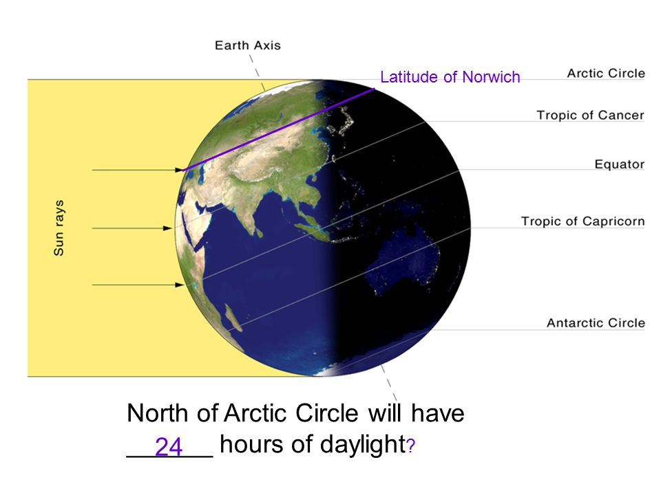 North of Arctic Circle will have ______ hours of daylight 24