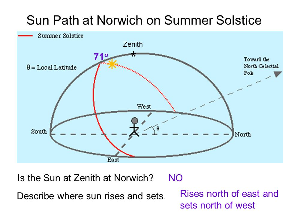 Sun Path at Norwich on Summer Solstice