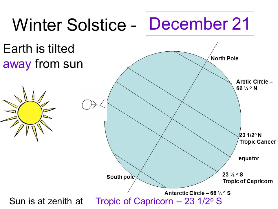 Winter Solstice - December 21 Earth is tilted away from sun